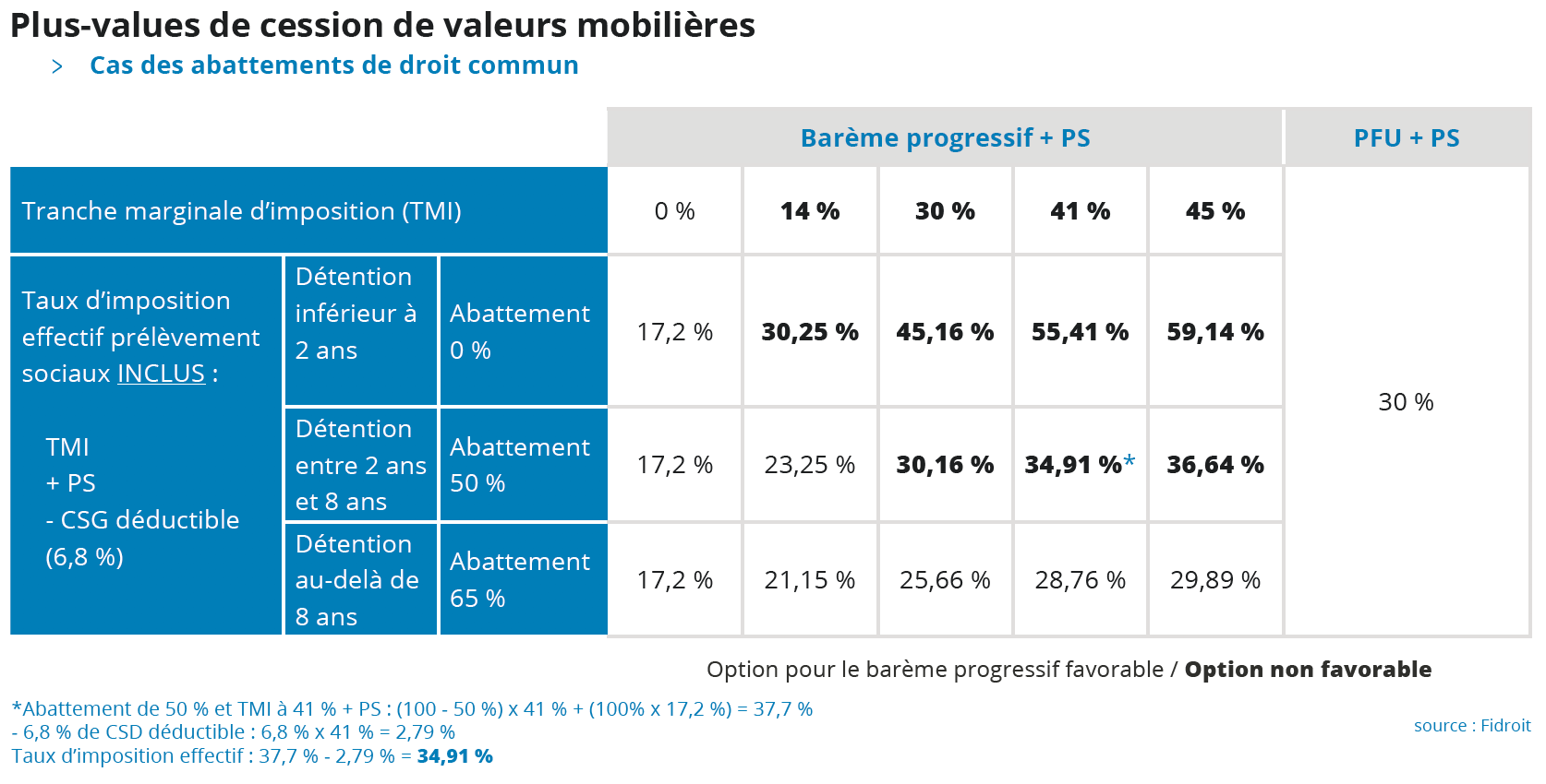 Options pour les plus-values